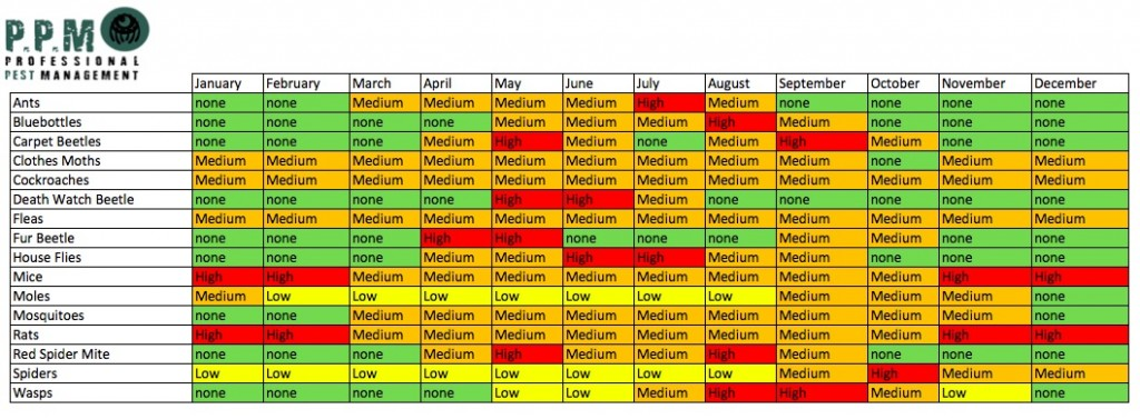 PPM Pest Calendar